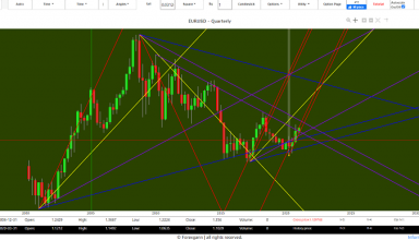 Euro Dollar 2020 forecast