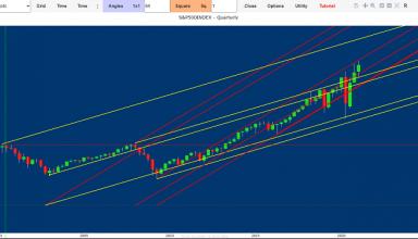 stock market forecast today
