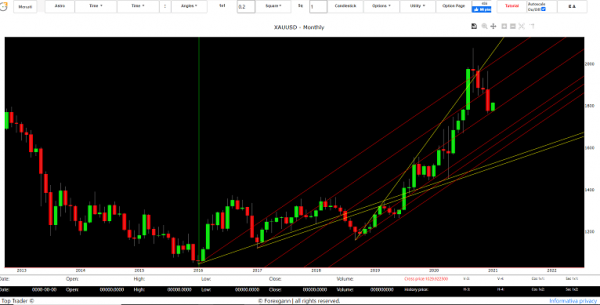gold trend today forecast 2020