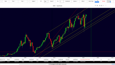dax index forecast today