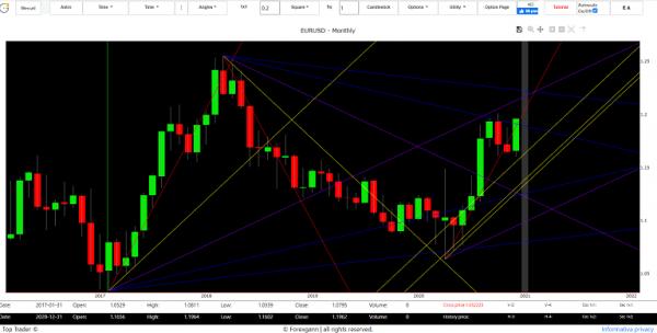 euro dollar forecast tomorow