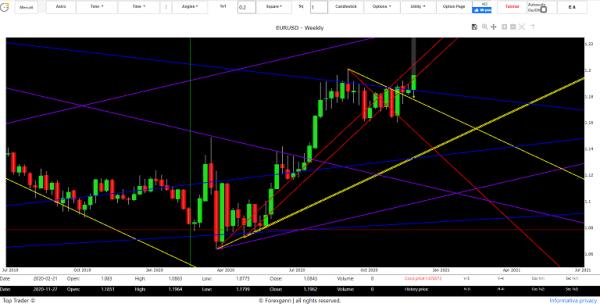 Euro Dollar exchange forecasts