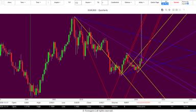 analysis tecnique euro dollar