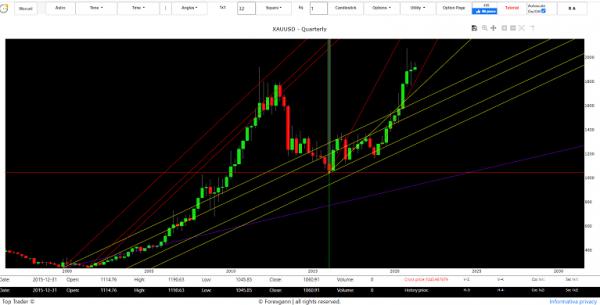 gold price forecast tomorrow