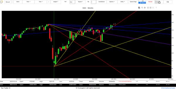 market trading online dax forecast
