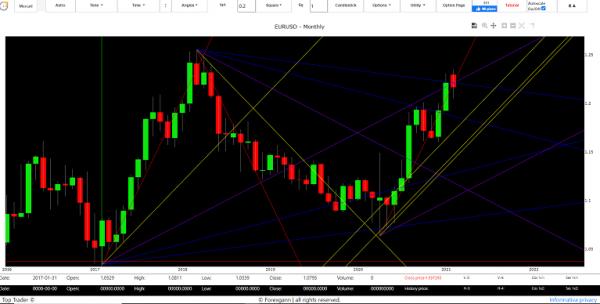 euro dollar analysis technique