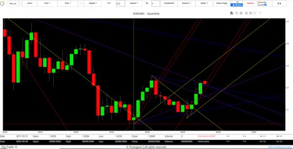 Euro Dollar forecast exchange analysis