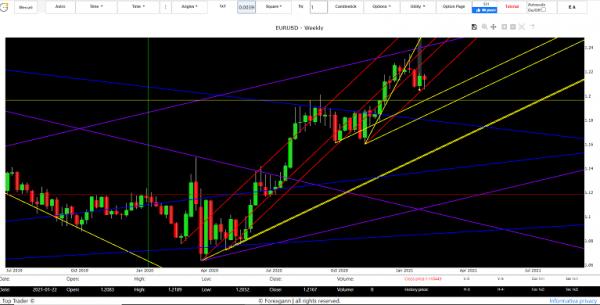 euro dollar exchange forecast 2021