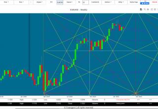 euro dollar analysis technique today