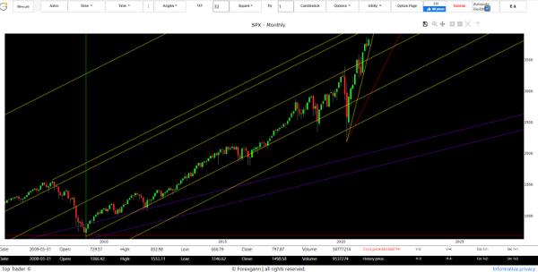 market trading online sp500 index