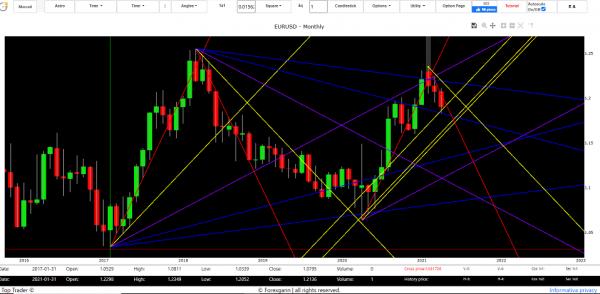 euro dollar forecast tomorrow