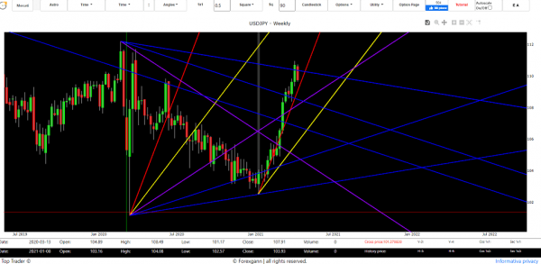 forex trading with gann's technique