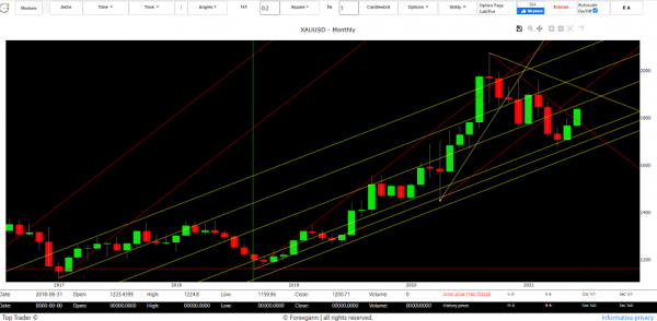 gold trend forecast 2021