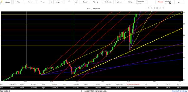 financial market forecast today